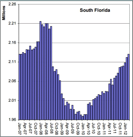 rehab center data Fl