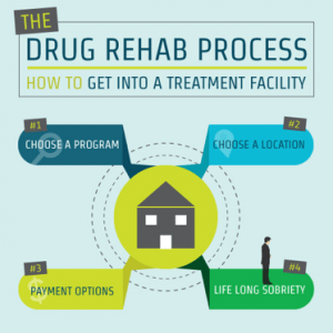 Drug and Alcohol Detox and Rehab Process