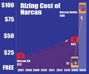 Naloxone Cost