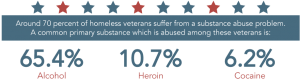 Stats of Veterans addicted to various substance abuse in USA