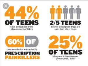 Stats of Teens Drug Addiction