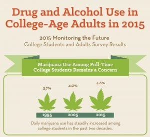 Alcohol and Drug Abuse Statistics
