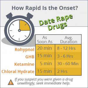 Date Rape Drugs Used by Substance Abusers