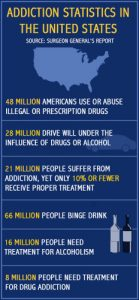 Statistics about Substance Abuse and Addiction in the United States