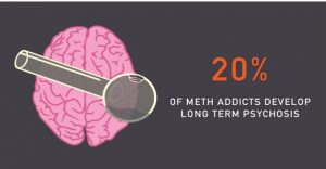 20 % Meth Addicts Develop Long Term Psychosis