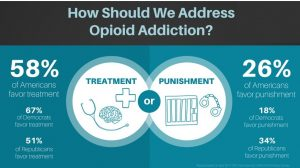 How Should we Address Opioid Addiction