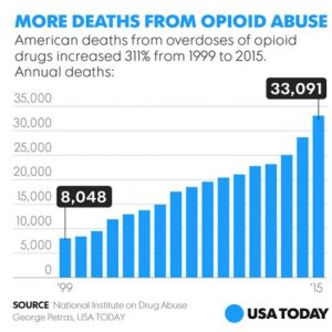 More Deaths from Opioid Abuse