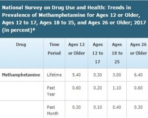 National Survey on Drug Use and Health