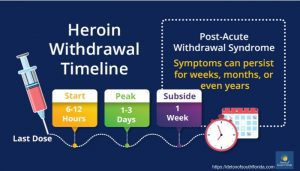 Heroin Withdrawal and Timelines