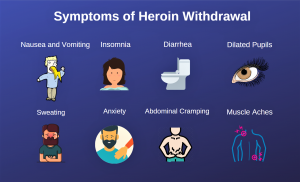 Symptoms of Heroin Withdrawal